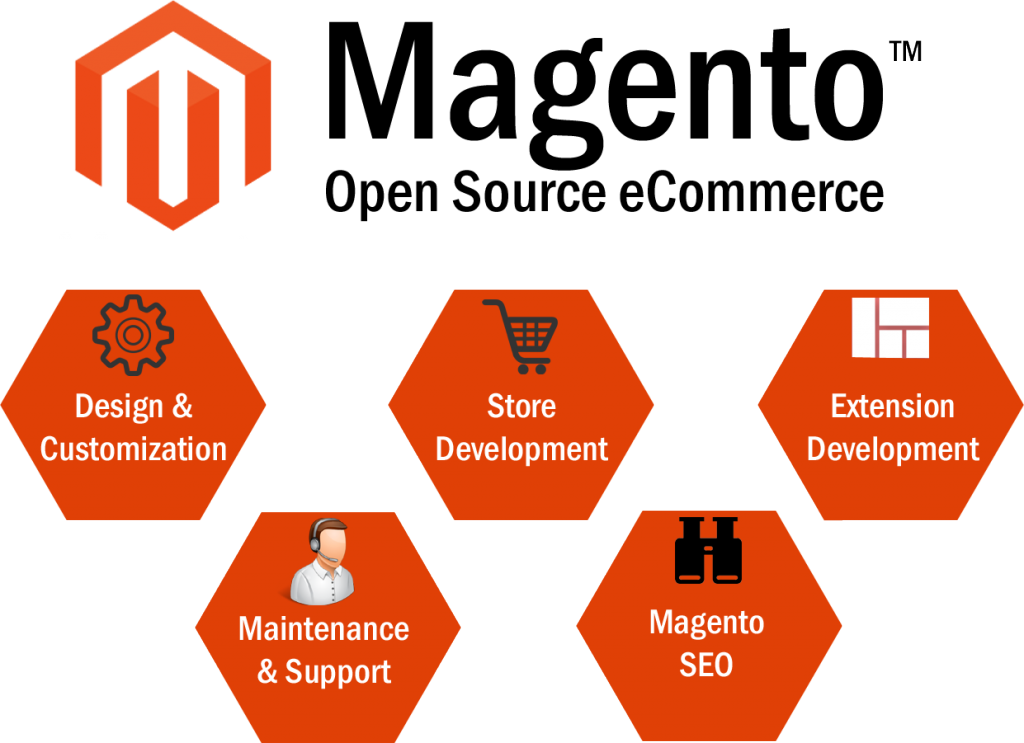 Magento-Web-Development-1024x743